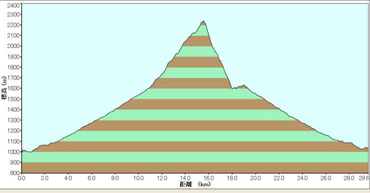 尾瀬・至仏山MTB&スキー