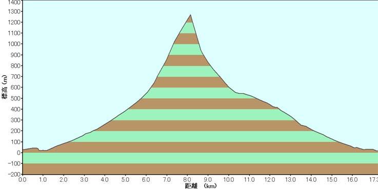 本日総距離17km、標高差1300m
